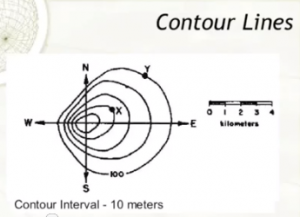 Contour Lines and Finding Profile in a Topographic Map